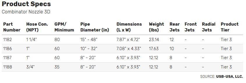 Combinator Nozzle 3D Specs