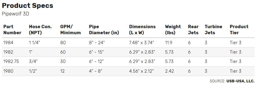 Pipe Wolf Nozzle Specs